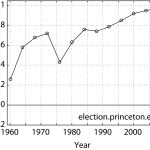 Correlation (Cumulative) Presidential Election Outcome 1964-2008